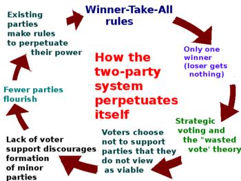 55cbd-two_party_system_winner-take2ball2b-diagram